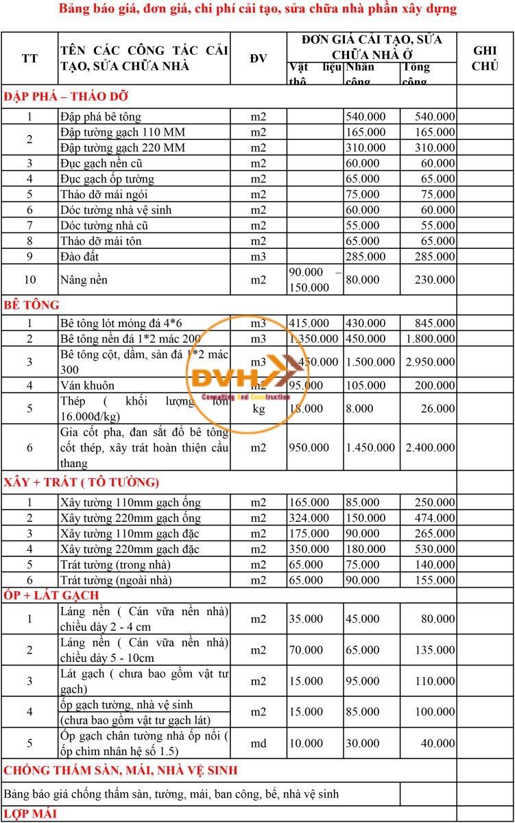 Bảng báo giá chi phi sơn sửa lại nhà, bảng giá sửa nhà năm 2021 - 2025