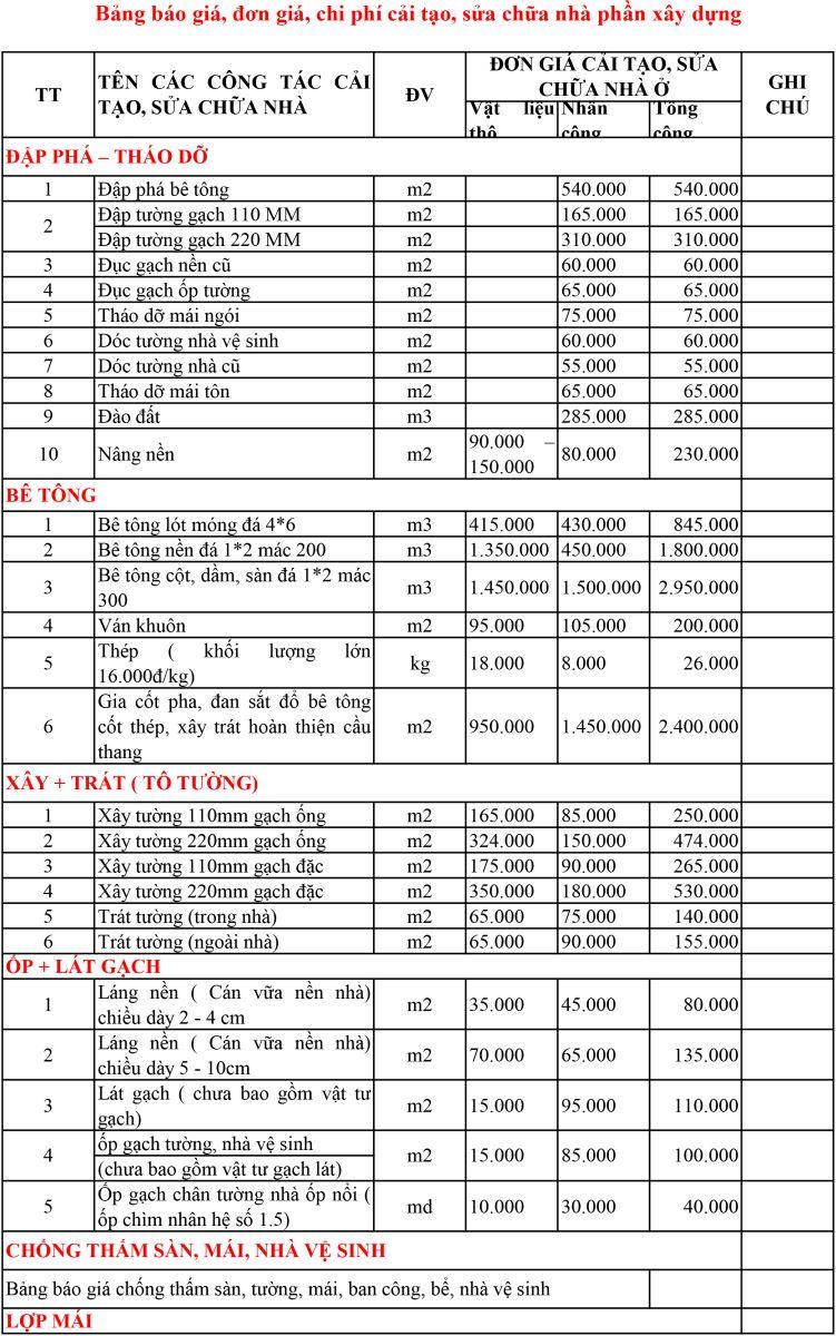 Bảng báo giá kinh phí sửa chữa nhà