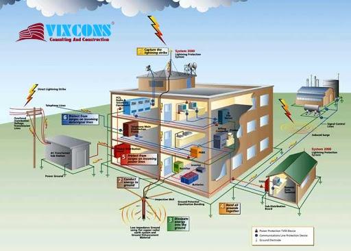 Đội ngũ nhân viên của VixCons. Nhà thầu xây dựng cơ điện công nghiệp tại tphcm
